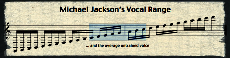 Blog - Vocal Range Header