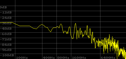 Sound represented in a histogram
