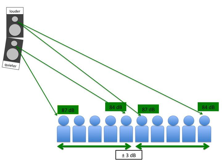 A line array